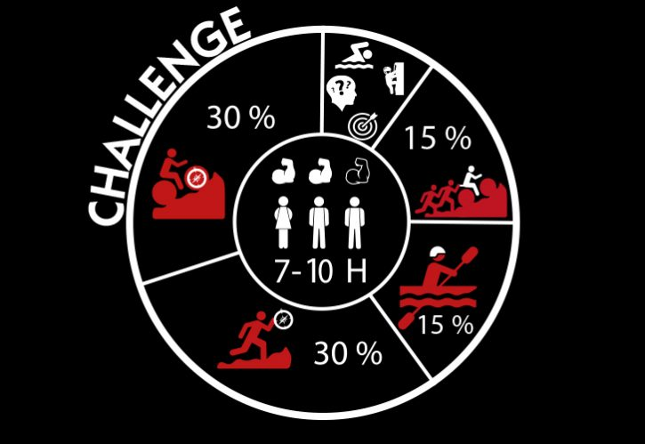 A great challenge for the fit